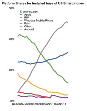 Das Wachstum von Android in den USA nahm zuletzt leicht ab.