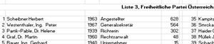 Berufsbezeichnung 1999.