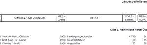 Berufsbezeichnung 2006.