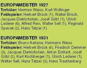 Die Kader der Europameister-Mannschaften von 1927 und 1931. In Klammer die Anzahl der erzielten Turniertreffer.