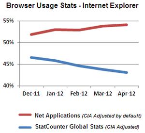 Die Entwicklung des Internet Explorers unterscheidet sich stark, je nachdem welche Daten man heranzieht.