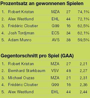 Die erfolgreichsten und am seltensten bezwungenen Torhüter der EBEL-Saison 2011/12 (Grunddurchgang).