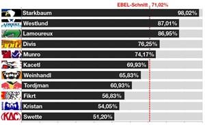 Abb. 2: Spielanteile (TOI/Time on Ice) der am häufigsten eingesetzten Torhüter pro Klub (Grunddurchgang 2011/12).