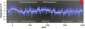 Die Grafik zeigt die Temperatur-Abkühlung der letzten 2.000 Jahre, so wie sie von den Forschern bei der Jahresring-Analyse festgestellt wurde.
