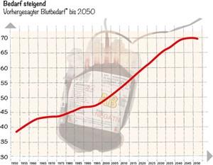 Vorhergesagter Blutbedarf bis 2050, gemessen in Erythrozytenkonserven. Schätzung für Deutschland; eine Schätzung für Österreich liegt nicht vor.
