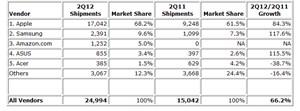 Der Tabletmarkt wird weiterhin von Apple angeführt
