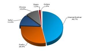 Die Browser-Statistik zeigt: Internet Explorer legt zu
