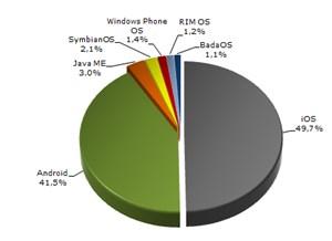 Die einzelnen mobilen Betriebssysteme im Detail