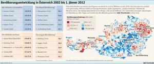 Die Bevölkerungsentwicklung in Österreich.