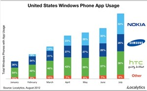 Verteilung der Appnutzung bei Windows Phone 7-Geräten in den USA