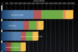 Mit zwei GHz Takt erreicht das Nexus sieben über 8.000 Punkte im Quadrant-Benchmark.