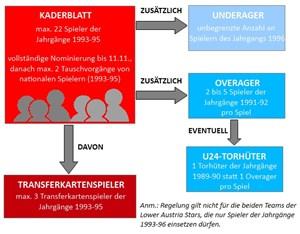Die Grundzüge der Kaderregelung in der Erste Bank Young Stars League.