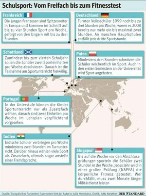 Schulsport im internationalen Vergleich.