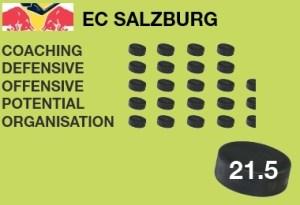 EC Salzburg: Bisher acht Saisonen in der EBEL (504 Spiele, 293 Siege), größte Erfolge: vier Meistertitel (zuletzt 2011) | Aktueller Kader