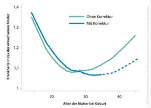 Der Krankheits-Index erwachsener Kinder steigt rapide an, je älter die Mutter bei der Geburt war (türkise Kurve). Bereinigt man die Daten aber um die tatsächlichen Effekte - Bildung und das Alter, in dem das Kind die Mutter verliert - bleibt die Kurve für höhere Mütteralter viel flacher (blaue Linie). Für Mütteraltersgruppen ab 35 Jahren ist der Anstieg (gestrichelter Teil) statistisch nicht mehr signifikant.