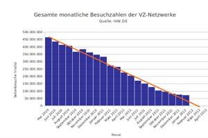 Bei wann-stirbt-studivz.de gab es lange Zeit einen Countdown, der die schwindenden Besuchszahlen von StudiVZ dokumentierte