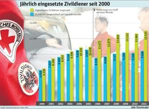 Die Zahl der Zivildiener stieg in den vergangenen zehn Jahern kontinuierlich.