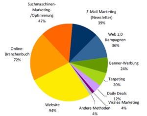 Der Einsatz von digitalen Werbe--Maßnahmen bei Unternehmen die Online-Werbung betreiben.