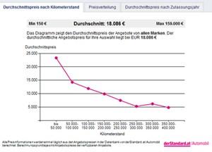 Auf einen Blick: Der Durchschnittspreis aller gelisteten Fahrzeuge nach Kilometerstand.