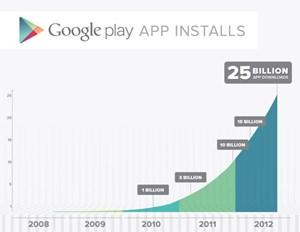 Googles Marktplatz verzeichnet ein rasantes Wachstum bei den Downloads