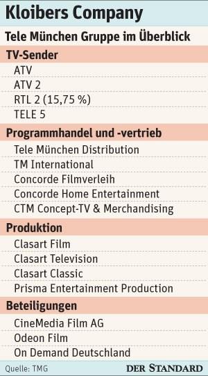 STANDARD-Grafik: Kloibers Company