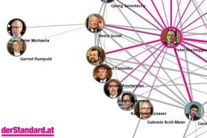 Die Rolle Rumpolds in der Telekom-Affäre können Sie auch in unserer interaktiven Netzwerkgrafik nachvollziehen.