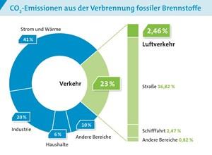 Der Flugverkehr hat einen Anteil von 2,46 Prozent am weltweiten Treibhausgasausstoß.