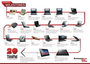 Infografik zur ThinkPad-Geschichte