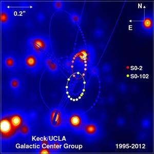 Die Orbits der beiden Sterne, die das Schwarze Loch eng umkreisen.
