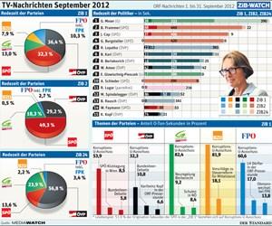 TV-Nachrichten September 2012.