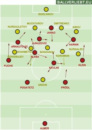 Österreich nahm in Wien mehr Risiko und hatte gegen den tief stehenden Gegner mit Janko mehr Angriffsoptionen. Kasachstan griff mit dem 4-5---1 taktisch daneben.
