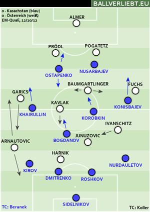 Zum Vergleich das Spiel in Kasachstan: Die Kasachen konnten dank Pressing der Doppelspitze den Spielaufbau der Österreicher stören und deren defensives Mittelfeld aus dem Spiel nehmen. (Analyse von ballverliebt)