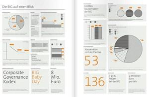"""Zahlen und Fakten: Mehr als 30 Prozent der BIG-Beschäftigten - auch in der """"zweiten Führungseben"""" - seien Frauen, heißt es in dem Bericht unter anderem."""