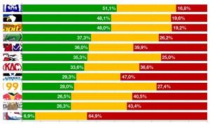 Nach 16 Runden: So lange lagen die zwölf Klubs in ihren Spielen in Führung (grün) bzw. in Rückstand (rot).