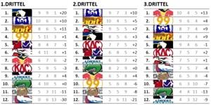 Die EBEL-Tabelle nach Spielabschnitten (Siege, Unentschieden, Niederlagen, Tordifferenz)