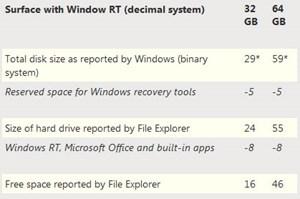 Microsoft rechnet den Speicherplatz bei seinen Surface-Tablets vor.