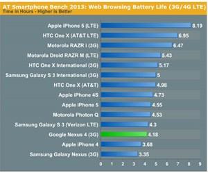 Im Akku-Test schneidet das Nexus 4 nicht gut ab. Dafür überzeugt das Smartphone mit seinem Display.