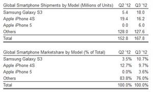 Die Aufschlüsselung der drei bestverkauften Smartphones des dritten Quartals