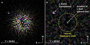 """Zwei Falschfarben-Abbildungen des κ And-Systems, aufgenommen mit dem Subaru-Teleskop auf Hawaii, zeigt Super-Jupiter κ And b jeweils oben links. Der Großteil des Lichts des Muttersterns, auf den das Bild zentriert ist, wurde durch Bildverarbeitung herausgefiltert. Die Flecken rund um die Scheibe sind Resteffekte des herausgerechneten Sternenlichts. Linkes Bild: Aufnahme im Nahinfrarotlicht (Wellenlängen 1,2 bis 2,4 Mikrometer).Rechtes Bild: """"Signal-zu-Rauschen""""-Karte für die Abbildung links. Je weißer ein Fleck, desto höher ist die Wahrscheinlichkeit, dass es sich nicht um einen zufälligen Störeffekt handelt, sondern dass dort tatsächlich ein Himmelskörper zu sehen ist."""