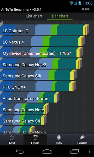Trotzdem reicht es bei manchen Benchmarks - wie bei Antutu - für eine absolute Toplatzierung, viel wichtiger aber: Im Alltag ist die Performance des Nexus 4 durchgängig beeindruckend.