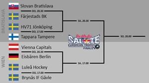 Der Spielplan des Finalturniers der European Trophy, das vom 13. bis 16.12. in Bratislava und Wien ausgetragen wird.