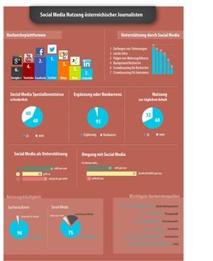 """Die Infografik zu der ersten """"Studie in D/A/CH zur Social Media Nutzung unter Journalisten""""."""