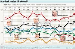 Bundeskanzler Direktwahl