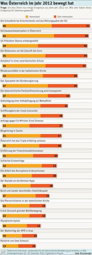 Was Österreich im Jahr 2012 bewegt hat.