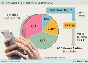 "Infografik: ""3"" kauft Orange"