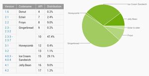 Die aktuelle Verteilung von Android-Versionen.