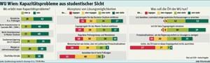 WU-Wien: Kapazitätsprobleme aus studentischer Sicht