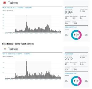 """""""Taken"""" wurde bei zwei verschiedenen Kanälen, in unterschiedlichen Monaten und an einem unterschiedlichen Wochentag jeweils untersucht. Das Ergebnis ist dennoch fast identisch."""