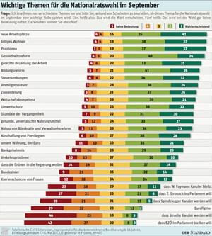 In der Grafik: Welche Themen die Wahl entscheiden werden.