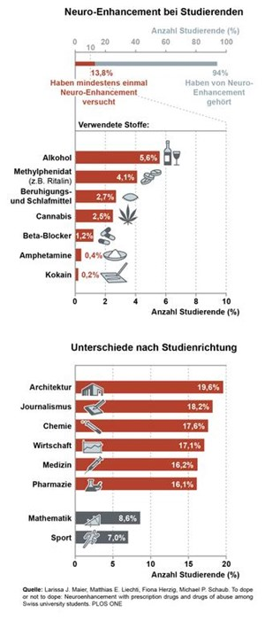 Neuro-Enhancement bei Studierenden